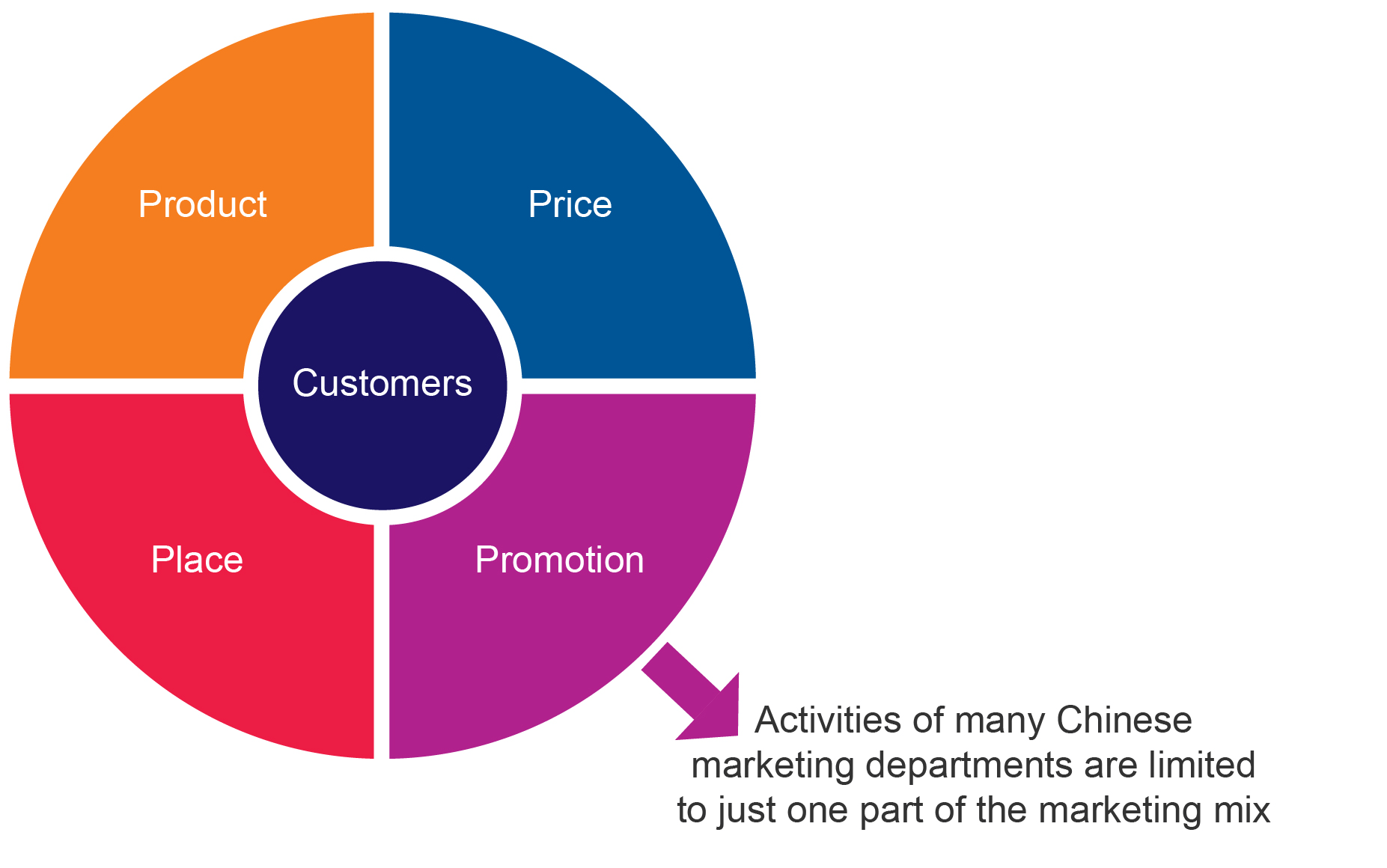 Product, price, promotion and place - Marketing in China