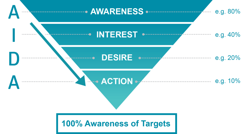 AIDA: Awareness, interest, desire, action | B2B advertising