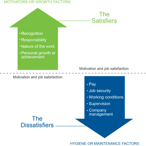 How to measure employee satisfaction: Herzberg's Theory of Motivation