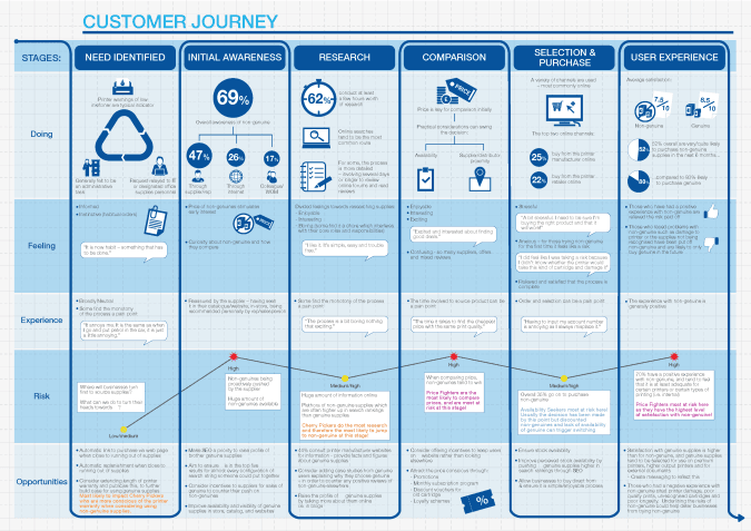 A performance and improvement map with b2b touchpoints resulting from customer journey mapping