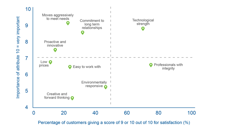 Customer satisfaction survey actions: An XY graph for customer satisfaction research