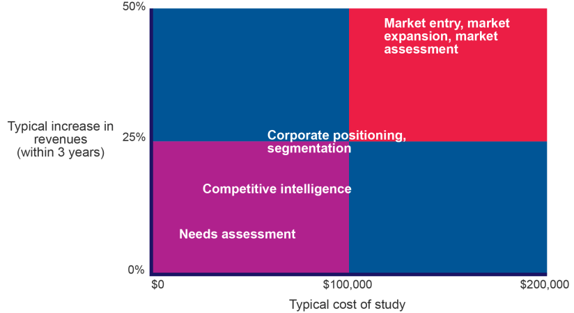 Market Intelligence Return On Investment For Competitor Intelligence