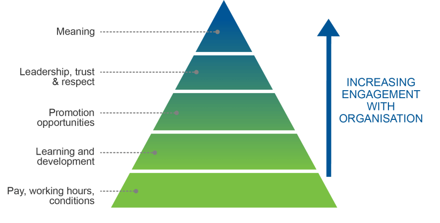 How to measure employee satisfaction: Penna (2007) hierarchy of engagement. Pay and conditions through to meaning