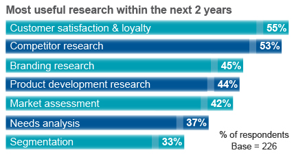 B2B Marketers Most Useful Research