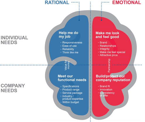 Rational Vs Emotional