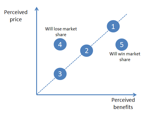 Value Equivalence Line - Expected Outcomes