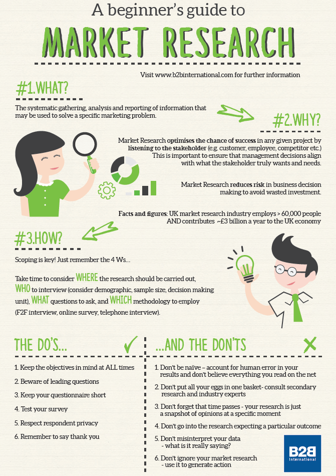 Beginner's Guide to Market Research Infographic