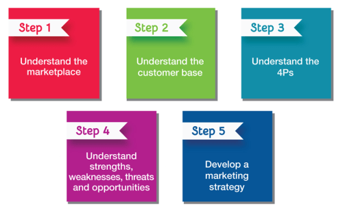 Developing A Marketing strategy - 5 Step Process