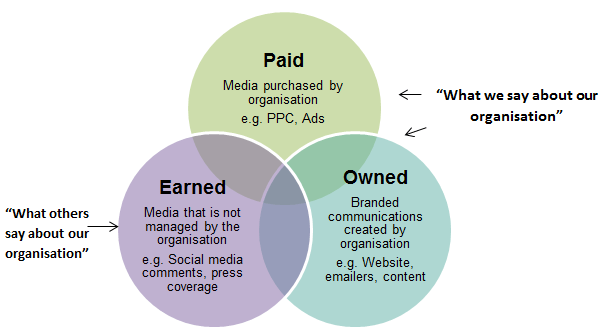 b2b paid earned owned media