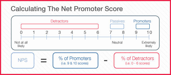 How to calculate NPS (Net Promoter Score)