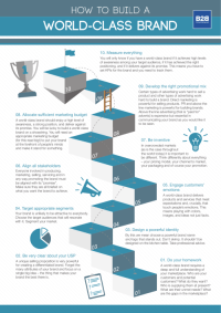 The 10 Key Steps to Building a World-Class Brand