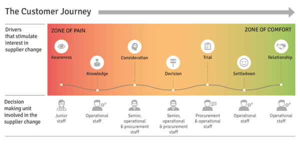 b2b-decision-making-and-the-customer-journey