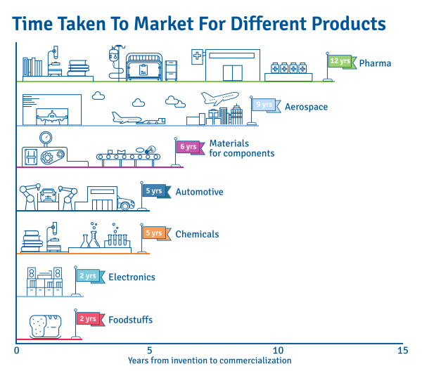 new-product-development-time-taken-to-market-for-different-products