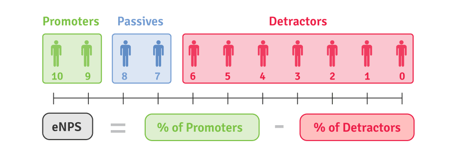 how to calculate Employee Net Promoter Score