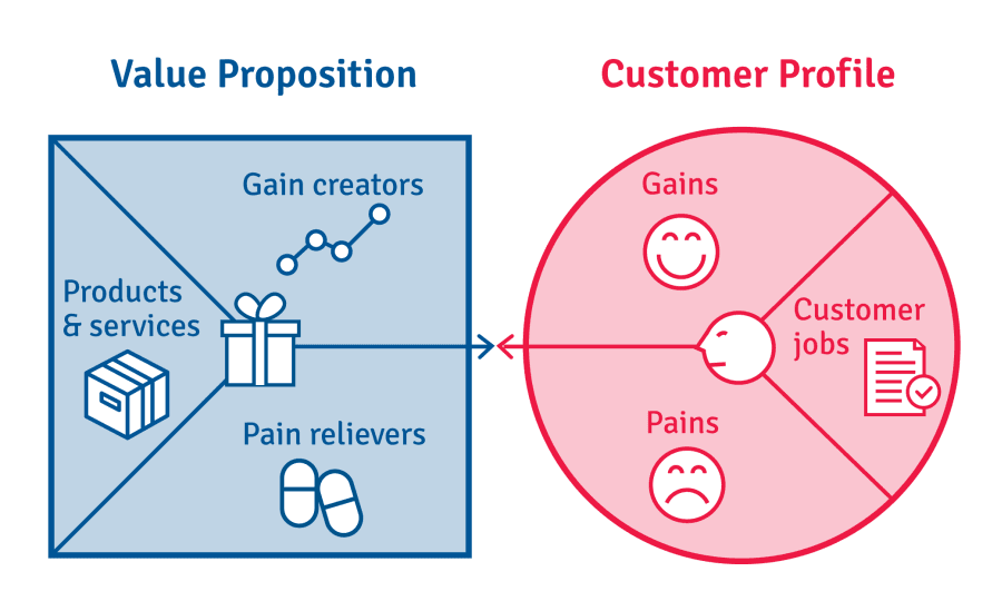 value proposition canvas - Growth Thinking - think, design, growth hack a design approaching to growth hacking