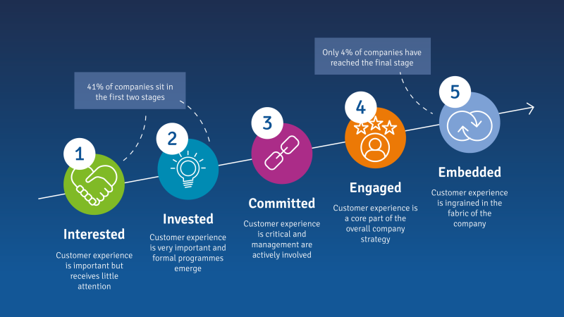 core stages to embedding customer-centricity