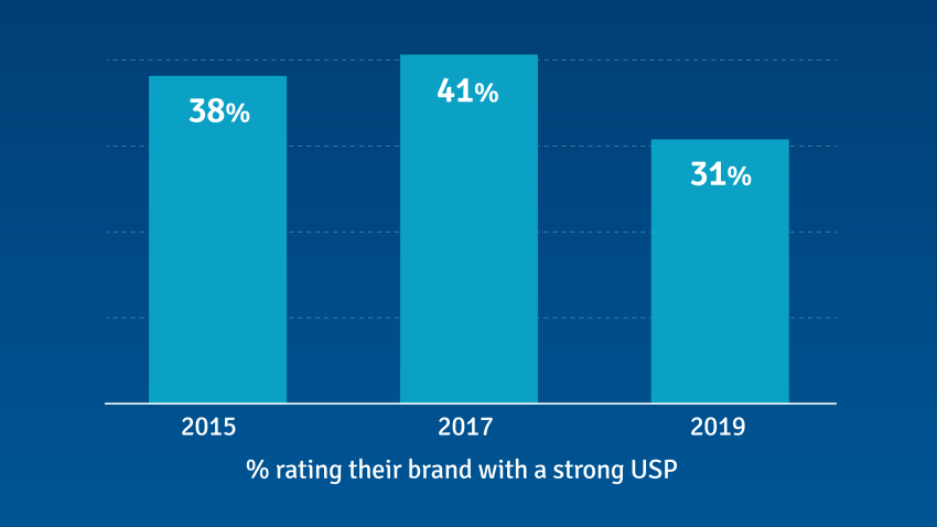 % Of B2B Marketers & Insights Professionals Rating Their USP 8, 9 or 10 out of 10