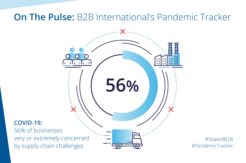 COVID-19: 56% of Businesses Very or Extremely Concerned by Supply Chain Challenges