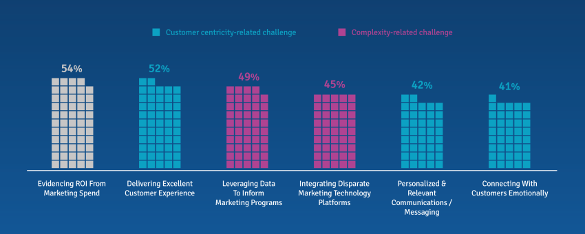 Top Business Challenges Currently Faced By B2B Marketers & Insights Professionals