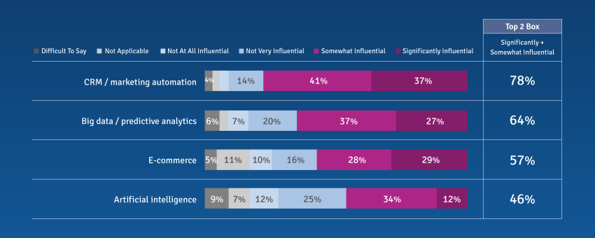 Influence of technology on marketing and insights strategies over the next 3 years