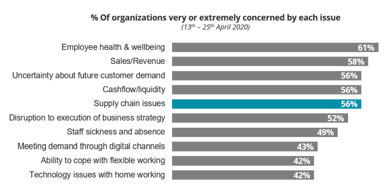 % Of organizations very or extremely concerned by each issue