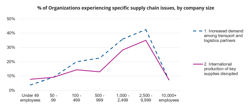 % of Organizations experiencing specific supply chain issues, by company size