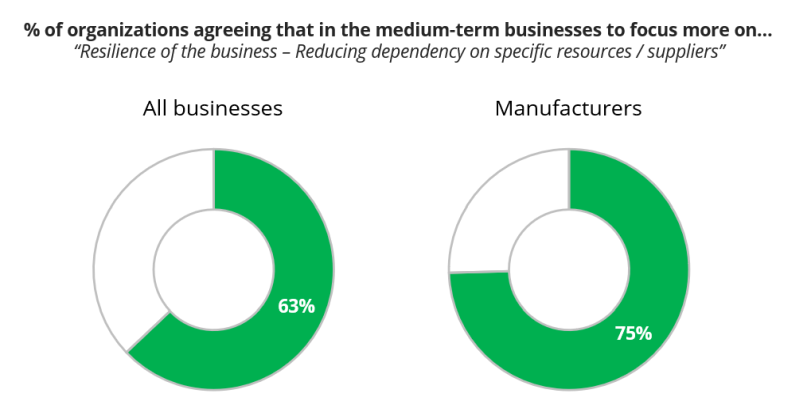 "% of organizations agreeing that in the medium-term businesses to focus more on…""Resilience of the business – Reducing dependency on specific resources / suppliers"""