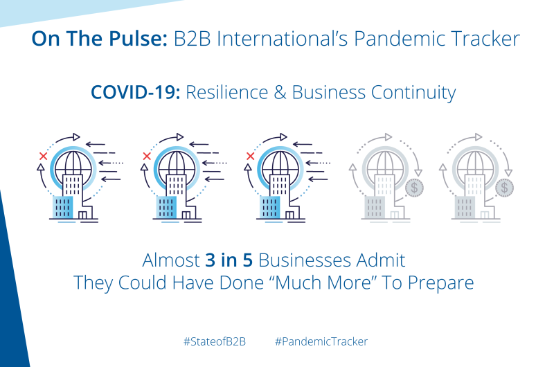 """COVID-19: Resilience & Business Continuity – Almost 3 in 5 Businesses Admit They Could Have Done """"Much More"""" To Prepare"""