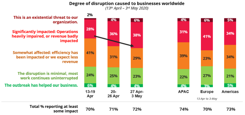 COVID-19: Degree of disruption caused to businesses worldwide