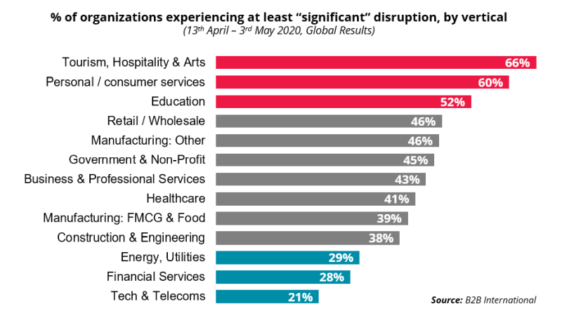 "COVID 19: % of organizations experiencing at least ""significant"" disruption, by vertical"