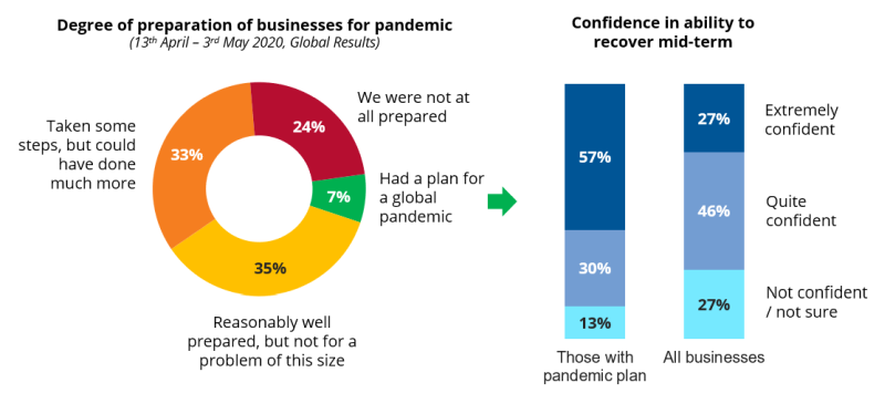 COVID 19: Degree of preparation of businesses for pandemic and confidence in ability to recover mid-term