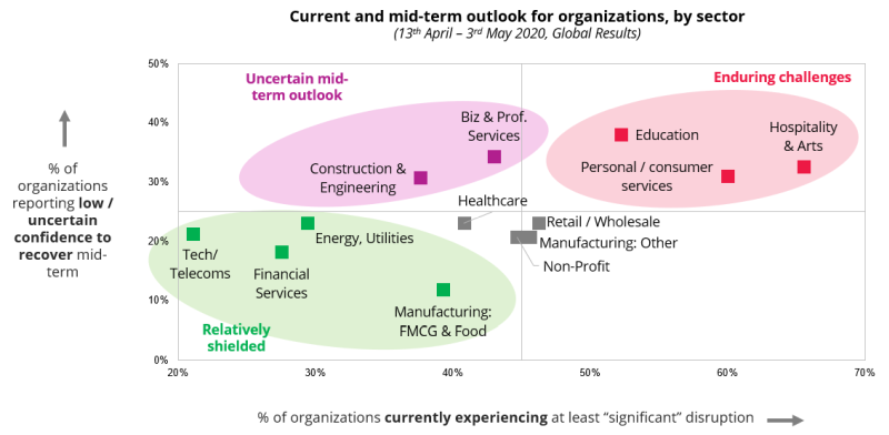 COVID-19: Current and mid-term outlook for organizations, by sector