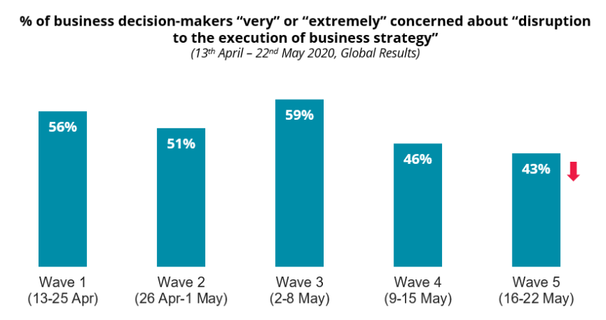 "COVID-19: % of business decision-makers ""very"" or ""extremely"" concerned about ""disruption to the execution of business strategy"""