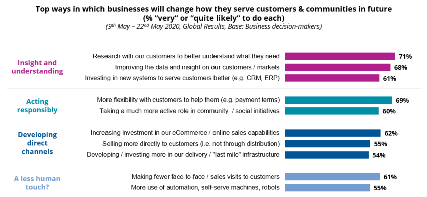 "COVID-19: Top ways in which businesses will change how they serve customers & communities in future  (% ""very"" or ""quite likely"" to do each)"