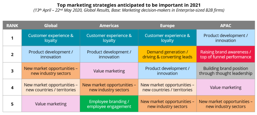 COVID-19: Top marketing strategies anticipated to be important in 2021