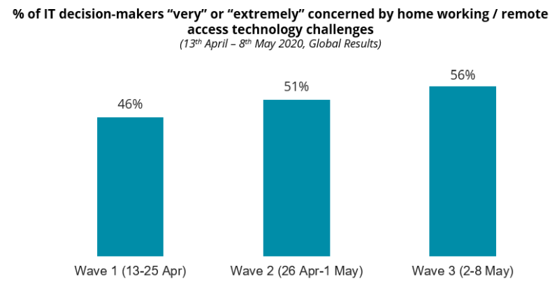 "COVID-19: % of IT decision-makers ""very"" or ""extremely"" concerned by home working / remote access technology challenges"