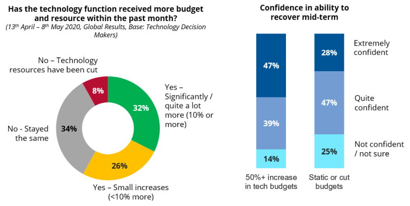 COVID-19: Technology budget changes and confidence in ability to recover mid-term