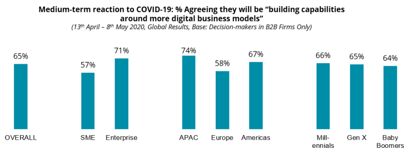 "Medium-term reaction to COVID-19: % Agreeing they will be ""building capabilities around more digital business models"""
