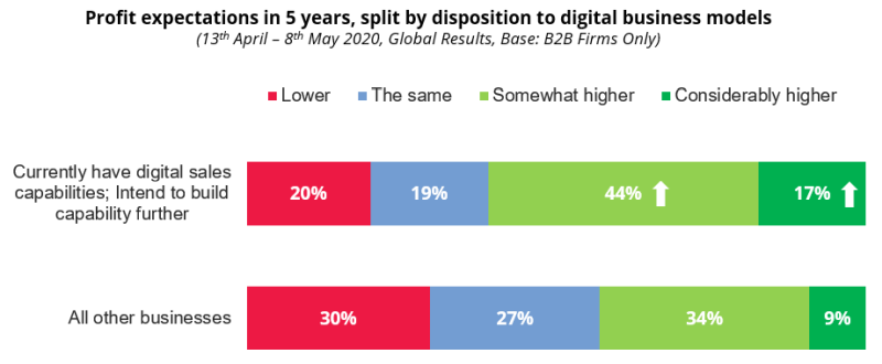 COVID-19: Profit expectations in 5 years, split by disposition to digital business models