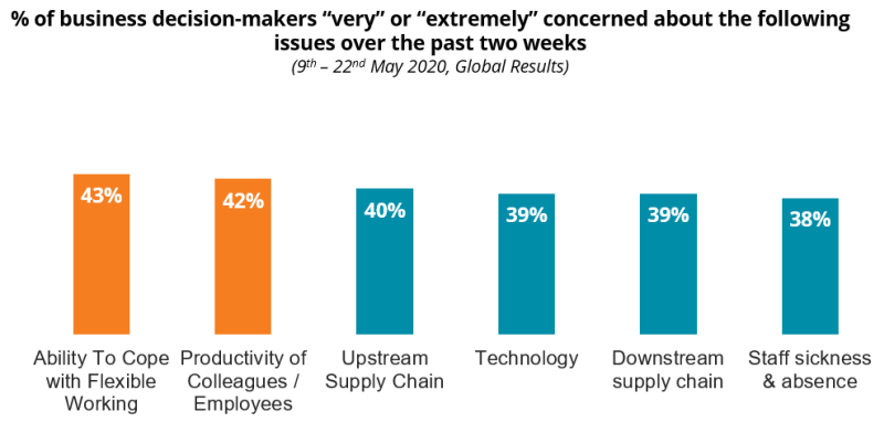 """COVID-19: % of business decision-makers """"very"""" or """"extremely"""" concerned about the following issues over the past two weeks"""