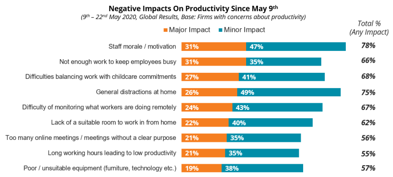 COVID-19: Negative Impacts On Productivity Since May 9th