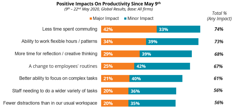 COVID-19: Positive Impacts On Productivity Since May 9th