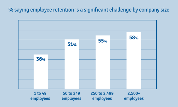Maximizing Employee Engagement: Employee Retention Challenges by Company Size