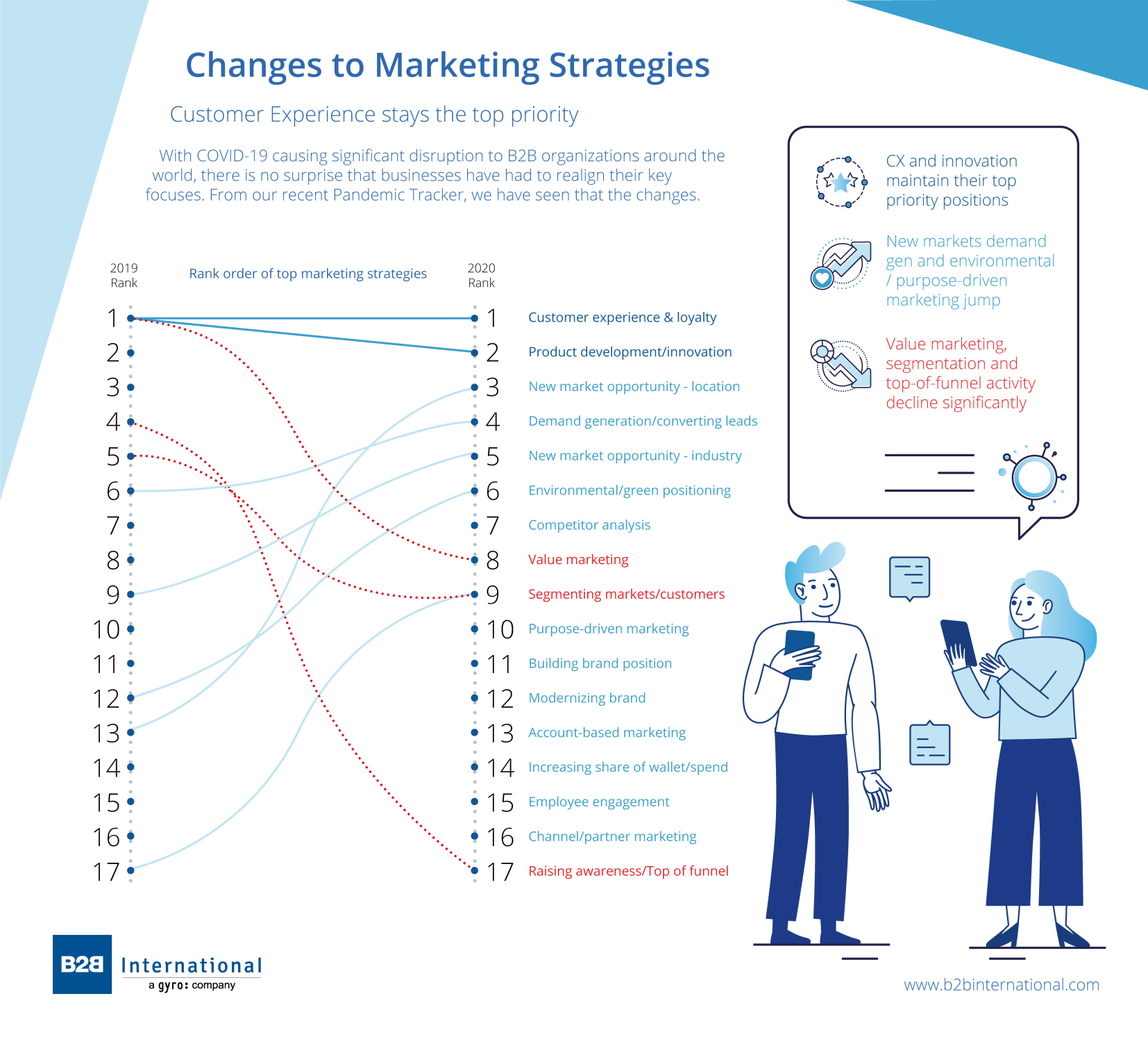 Post COVID-19 Changes to Marketing Strategies