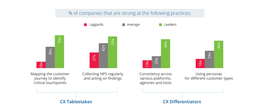 b2b customer experience - CX tablestakes and CX differentiators