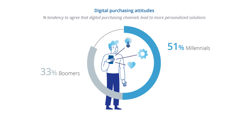 digital purchasing attitudes in b2b among millenials and boomers