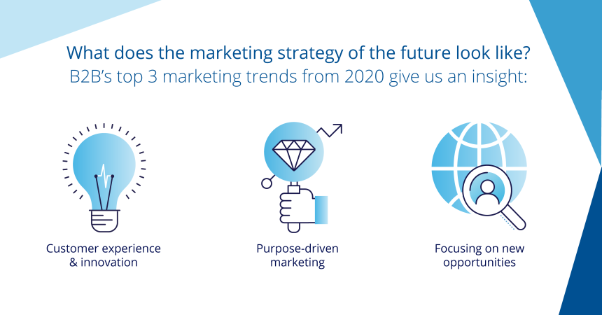 The Marketing Strategy of the Future