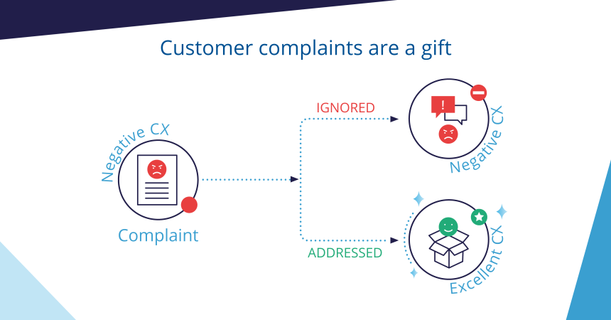 Why Customer Complaints Are A Gift